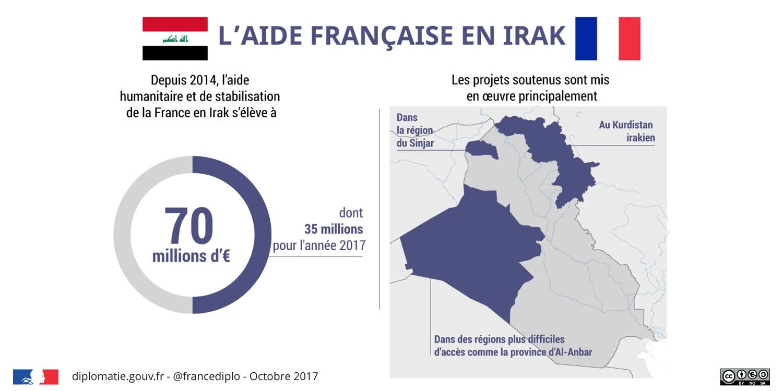 Aide française en Irak : depuis 2014, l'aide humanitaire et de stabilisation de la France est de 70 millions d'euros (dont 35 millions en 2017) et les projets soutenus sont mis en œuvre principalement dans la région du Sinjar, au Kurdistan irakien et dans des régions plus difficiles d'accès comme la province d'Al-Anbar.